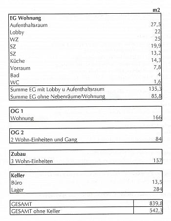 Geräten Widmung Identer - Seenahe Liegenschaft direkt in Reifnitz
